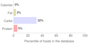 Beverages, chicory, instant, coffee, percentiles