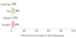 S&b, yuzu-kosho, spicy citrus paste by S & B Shokuhin Company Ltd, percentiles