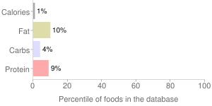 Sriracha & himalayan pink salt seasoning by Xcell International Corp, percentiles