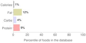 Good-o, diet kola champagne soda by Good-O-Beverages Inc, percentiles