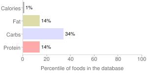 Tomatoes, raw, yellow, percentiles