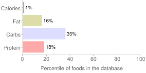 Turnip greens, solids and liquids, canned, percentiles