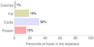 Cabbage, kimchi, percentiles