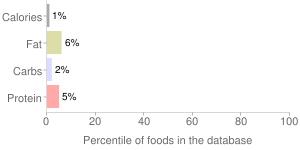 Sicilia, lemon squeeze by Eurolim Ltd., percentiles