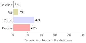 Watercress, raw, percentiles