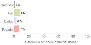 Cape seasoning, soul blend by Aqualink Nevada, LLC, percentiles