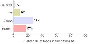 Lettuce, raw, green leaf, percentiles