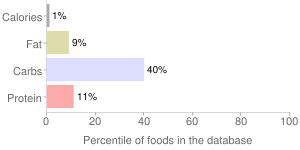Cucumber, raw, with peel, percentiles