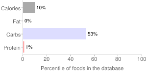 Beverages, fortified with vitamins B6 and B12, charged citrus, loaded cherry, grape, Original, NOS energy drink, THE COCA-COLA COMPANY, percentiles