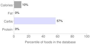 Babyfood, pear, juice, percentiles