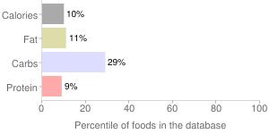 Lemonade by Target Stores, percentiles
