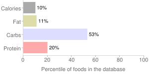 Beets, raw, percentiles