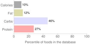 Peas, raw, edible-podded, percentiles