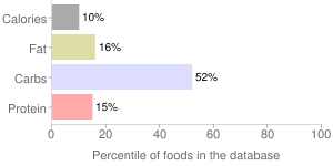 Nectarines, raw, percentiles