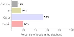 Celeriac, raw, percentiles