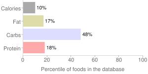 Blackberries, raw, percentiles