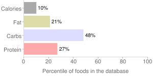 Kale, raw, scotch, percentiles