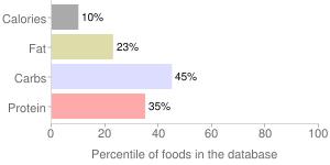 Lambsquarters, raw, percentiles