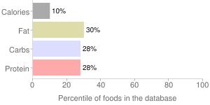 Melons, raw, cantaloupe, percentiles