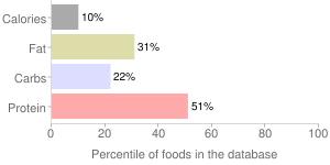 Jute, raw, potherb, percentiles