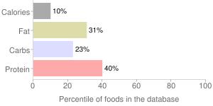 Mushrooms, raw, oyster, percentiles