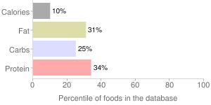 Mushrooms, raw, shiitake, percentiles
