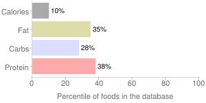 Vitasoy USA Azumaya, Silken Tofu, percentiles