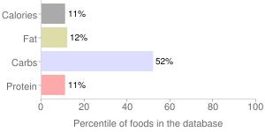 Orange juice, raw, percentiles