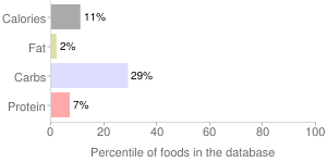Alcoholic beverage, higher alcohol, light, beer, percentiles