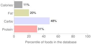 Dandelion greens, raw, percentiles