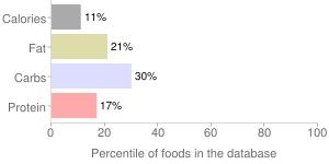 15 hot lei juice, alkaline water, pineapple, lemon, honey, cayenne by Juice Served Here, percentiles