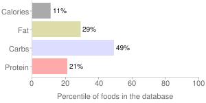 Horned melon (Kiwano), percentiles