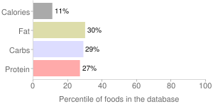Yambean (jicama), raw, percentiles