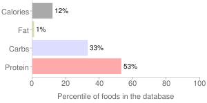 Egg, pasteurized, frozen, raw, white, percentiles