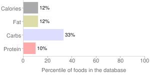 Ssips, sabor latino drink, pina colada by Johanna Foods, Inc., percentiles