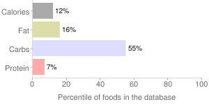 Apples, unheated, unsweetened, frozen, percentiles