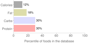 Diced peppers by GUIDRY'S, percentiles