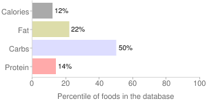 Eggplant, pickled, percentiles