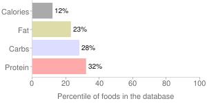 Organic tomato & basil pasta sauce, tomato & basil by Aldi-Benner Company, percentiles