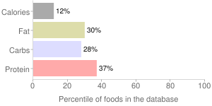 Peas, raw, edible-podded, percentiles