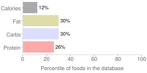 Grapefruit juice, raw, pink, percentiles