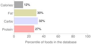 Squash, raw, acorn, winter, percentiles