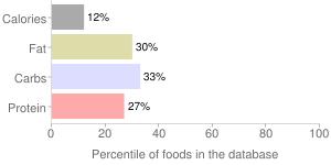 Grapefruit, raw, percentiles