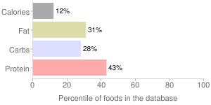 Mushrooms, stir-fried, shiitake, percentiles
