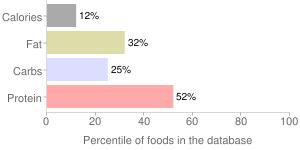 Taro leaves, raw, percentiles