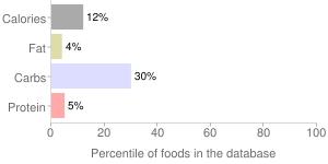 Alcoholic beverage, light, wine, percentiles