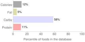 Apricots, solids and liquids, with skin, juice pack, canned, percentiles