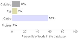 Babyfood, apple, juice, percentiles