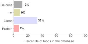 Coast asia, green thai chile by Coast Produce Company, percentiles