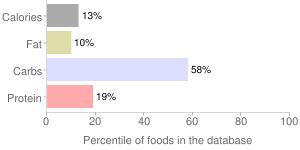 Seaweed, raw, irishmoss, percentiles